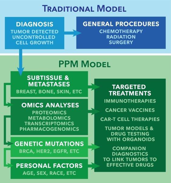 Die wachsende Bedeutung von Präzision und die personalisierte Medizin zur Behandlung von Krebs