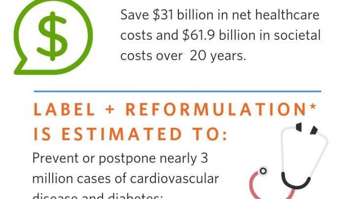 FDA-Zucker-label könnte ein Kosten-effektiver Weg, um Gesundheit zu verbessern, Einsparungen