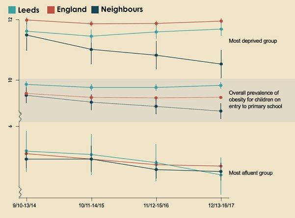 Im Vereinigten Königreich ist die drittgrößte Stadt der intervention-Programm hilft bei der Reduzierung von Fettleibigkeit bei Kindern