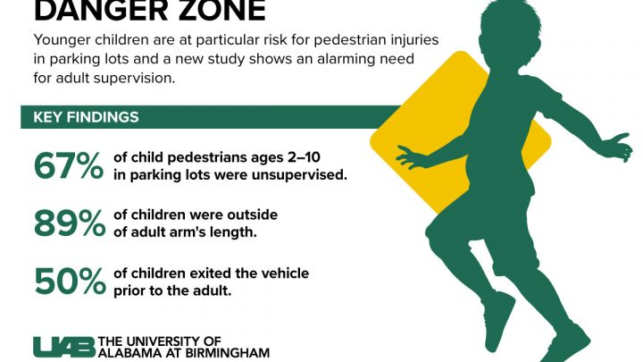 Studie: Parkplätze vorhanden hohes Risiko von Verletzungen und Tod bei Kindern wegen mangelnder Aufmerksamkeit