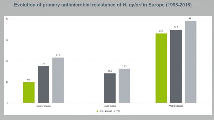 Antibiotika-Resistenz verdoppelt sich in 20 Jahren, neue Studie findet