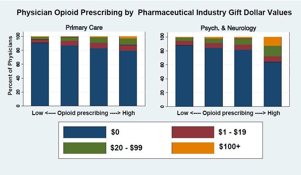 Opioid-bezogene Geschenke von pharma-Unternehmen im Zusammenhang mit Arzt die Verschreibung von Spezial –