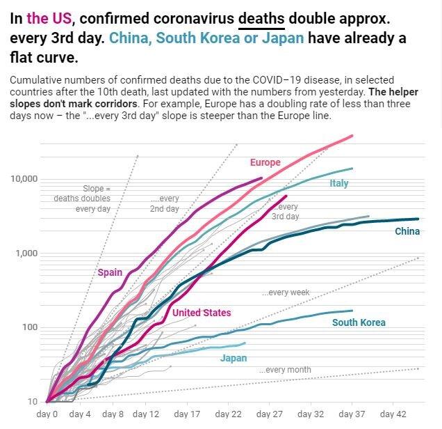 Coronavirus-Fälle steigen exponentiell: Hier ist, was das bedeutet