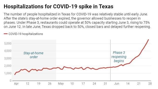 COVID-19 Kasinos mit Texas: Was ist schief gelaufen und wie kann der Staat drehen Sie es um